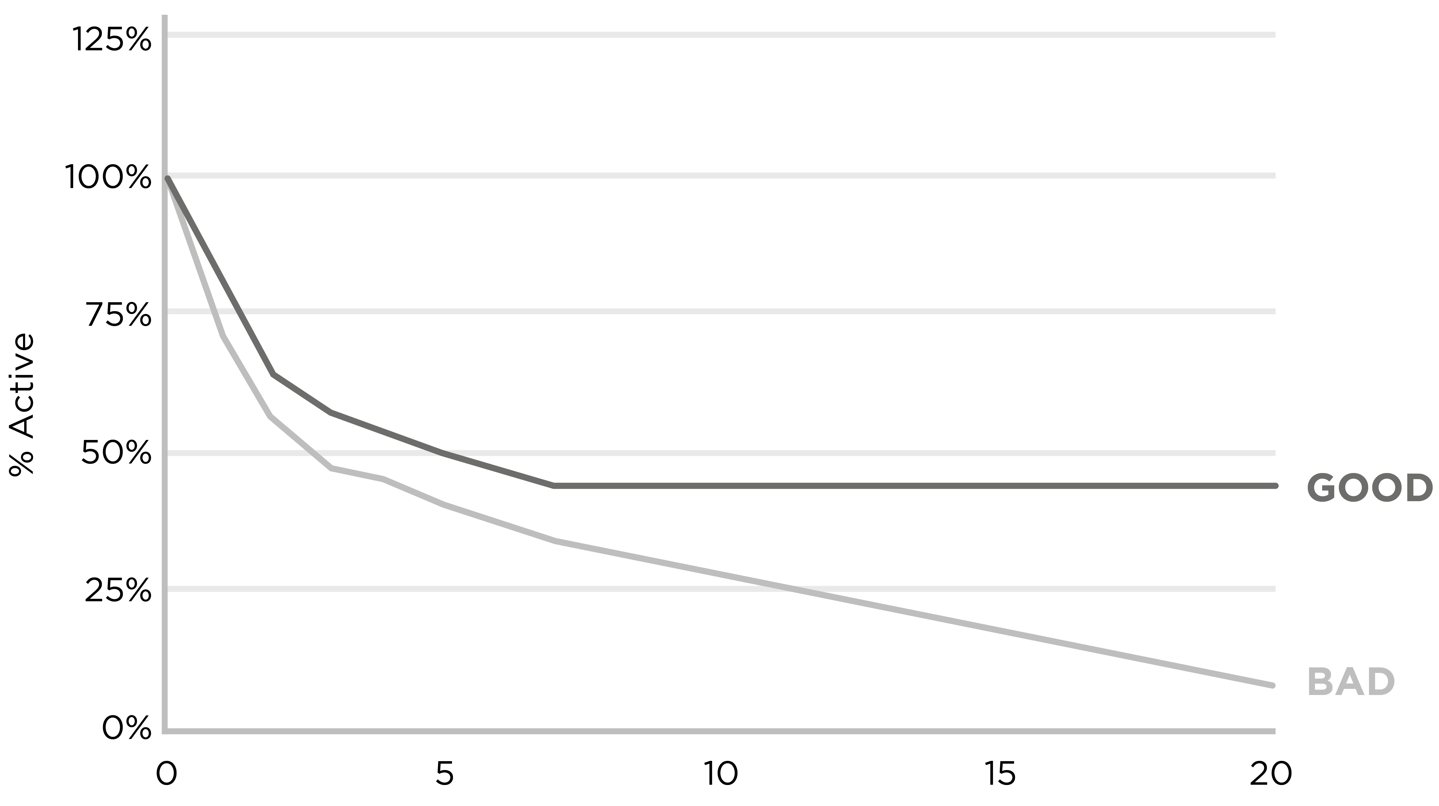 Solving Product Retention Curve